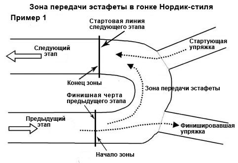 Зона передачи эстафеты